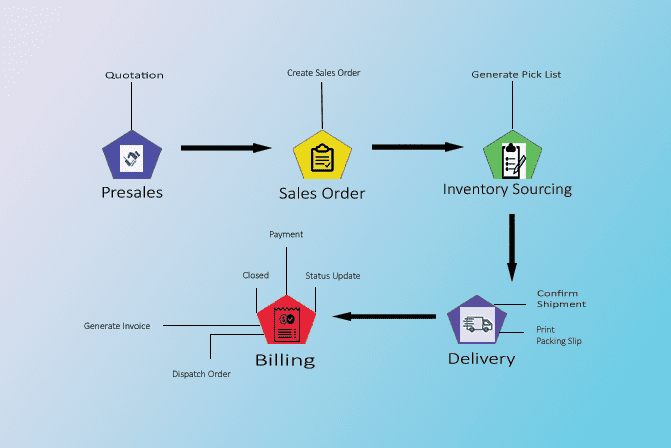 Order Processing Service