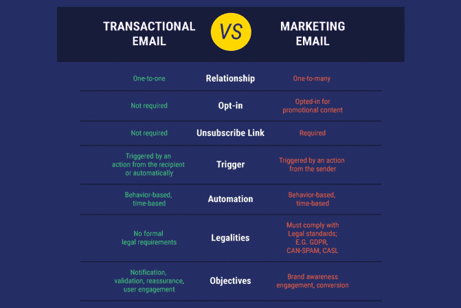 Transactional Email vs Marketing email