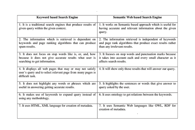 Keyword approach v/s Semantic web