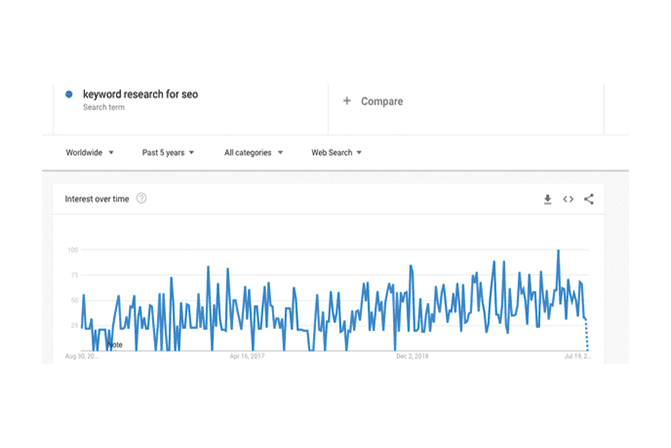Keyword research trend