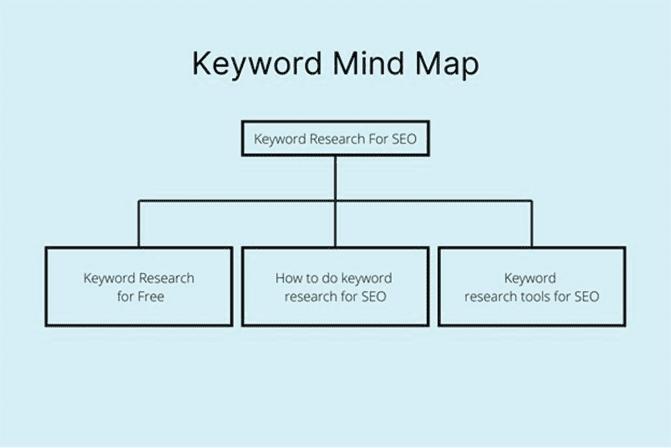 Keyword mind map