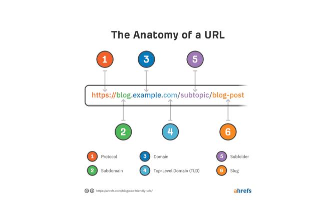 Anatomy of URL