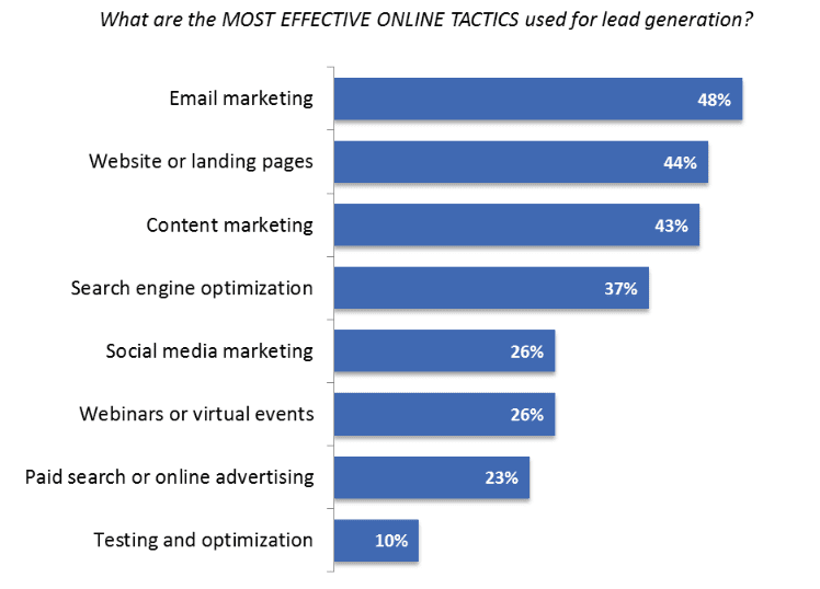 Alt Text Most Effective Ways to Generate Lead