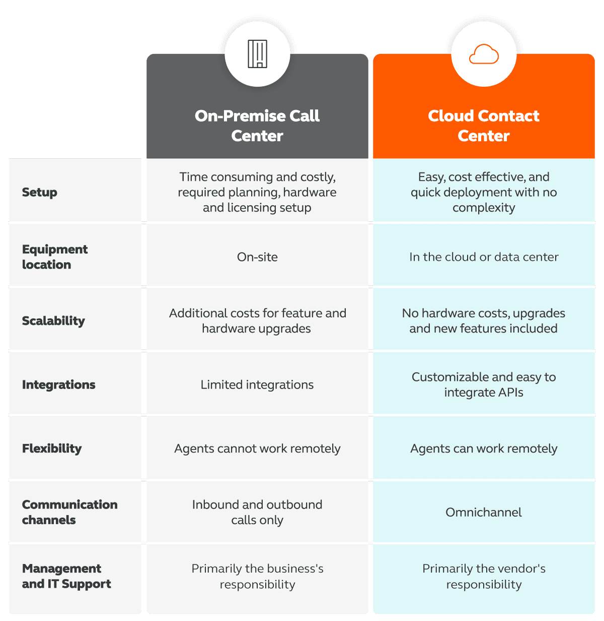 on-premise v/s cloud contact center