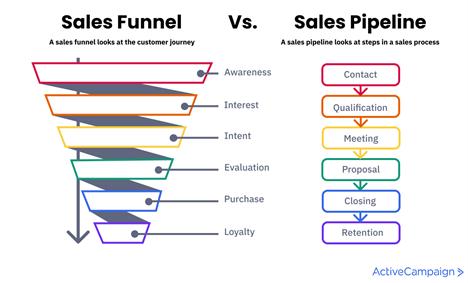 Sales Funnel Management