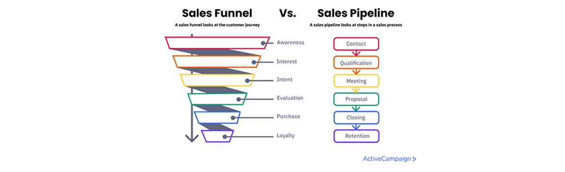 sales funnel and sales pipeline