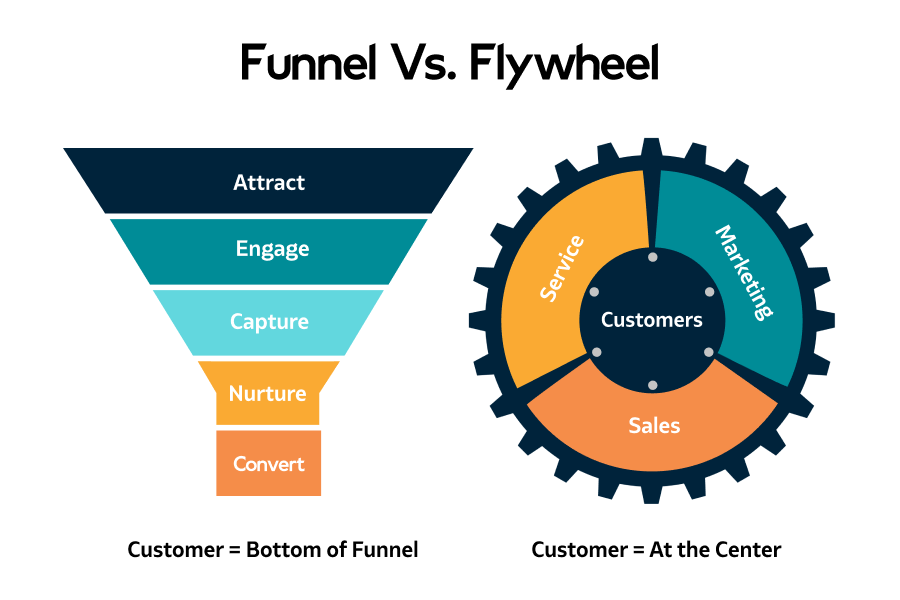 Funnel v/s Flywheel