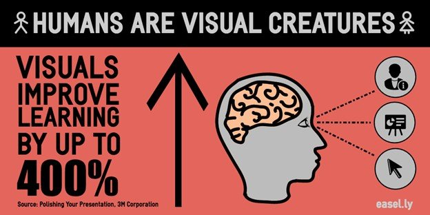 Visual Content in Blog