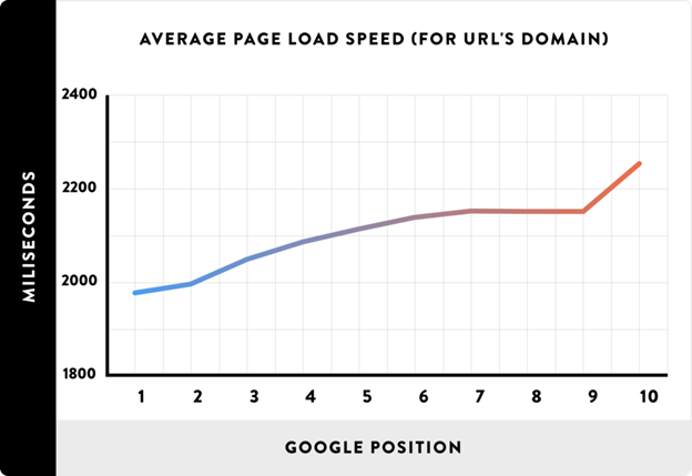 Average Page Load Speed