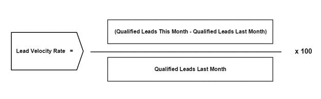 Lead velocity rate