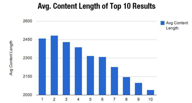 Average content length