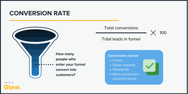 Overall funnel conversion rate