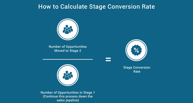 Stage wise conversion rate