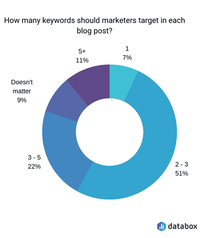 How many keywords to target