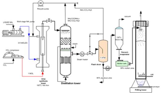 Flow Diagram of Urea Production Process