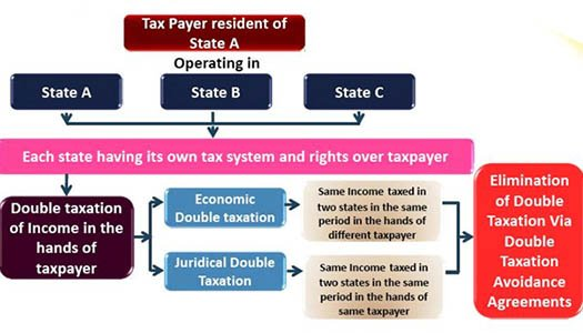 Reducing Taxes In Home Country