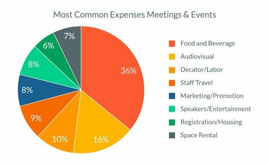 Most Common Expenses Meetings & Events