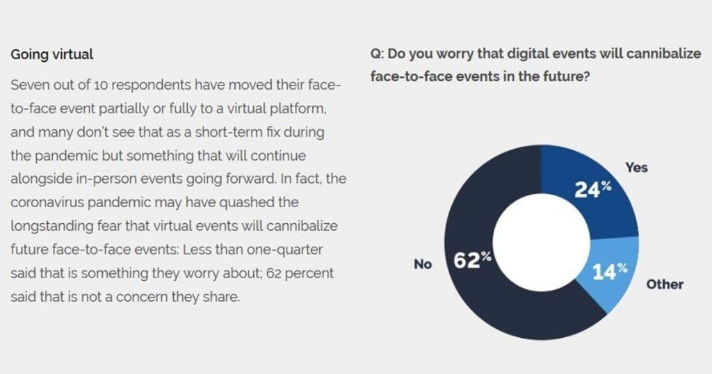 Digital event survey