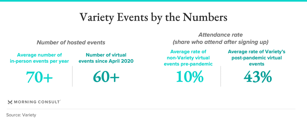 Variety events numbers